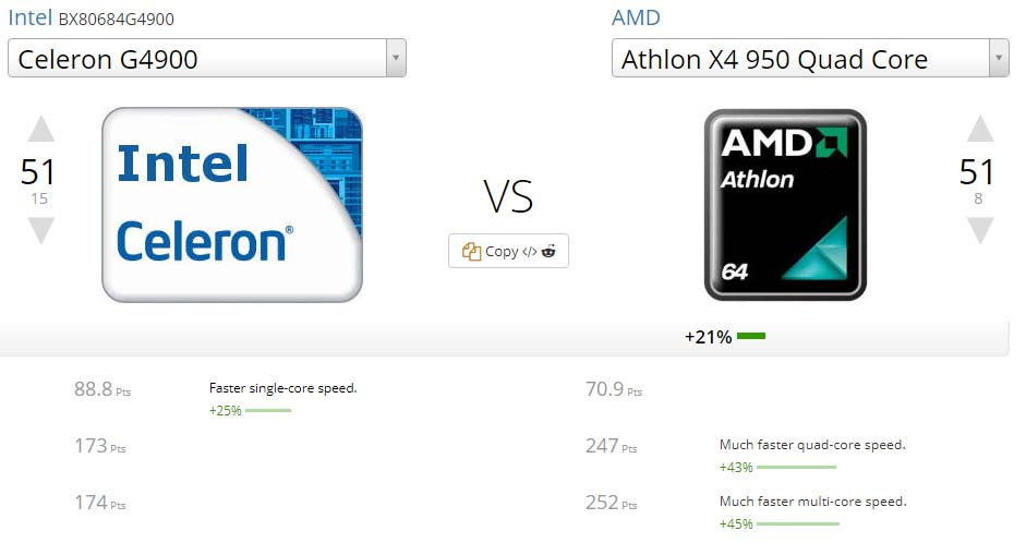 Intel Celeron G4900 vs AMD X4 950