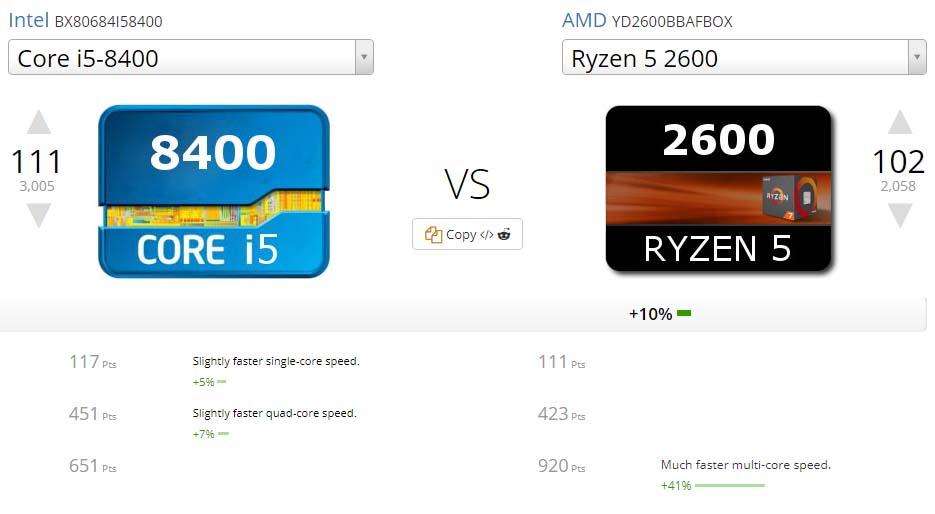 Intel Core i5-8400 vs Ryzen 5 2600