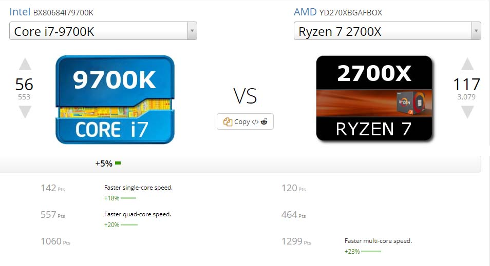 Intel Core i7-9700K vs AMD Ryzen 7 2700X