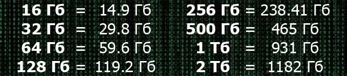 Заявленные и фактические объемы флешек, жестких дисков HDD и SSD